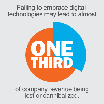 Failing to ebmrace digital technologies may lead to almost one-third of company revenue being lost or cannibalized.