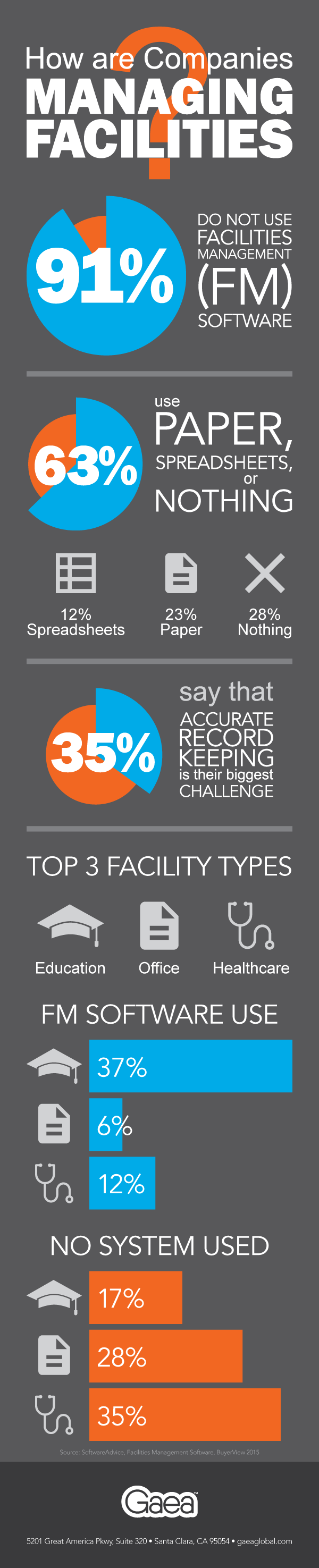Gaea Infographic: How are Companies Managing Facilities?