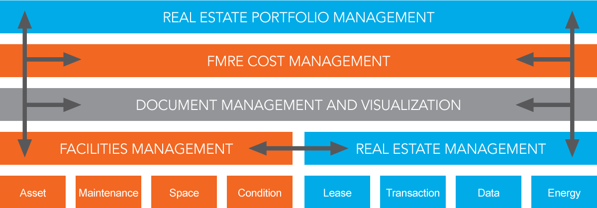 Gaea Facilities Management Real Estate Solution Overview