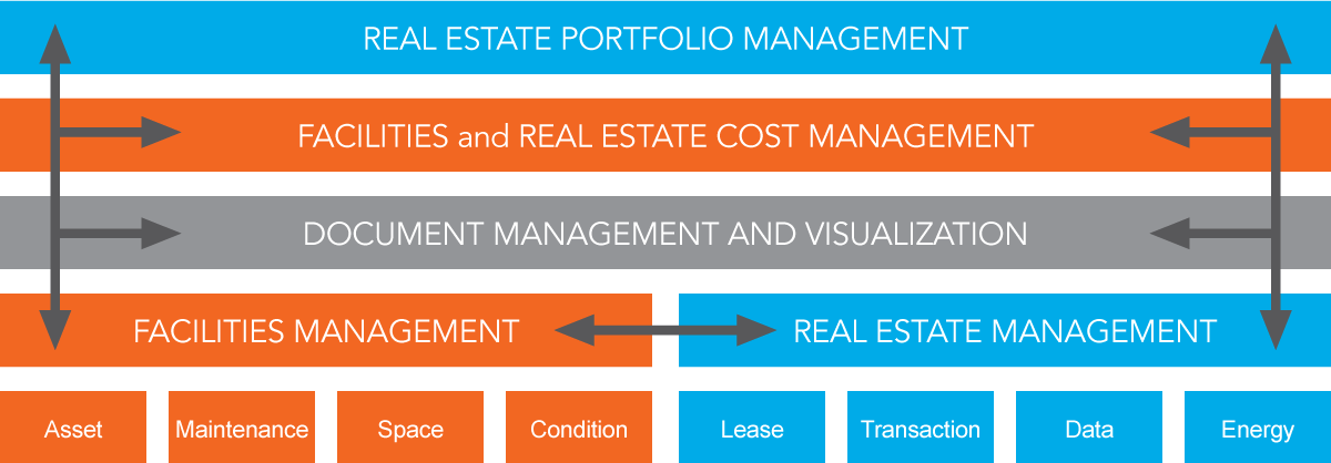 Gaea Facilities and Real Estate Management Solution Overview