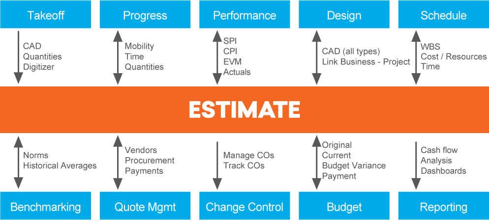 Estimating is part of a complete, end-to-end solution that Gaea will build for your organization.