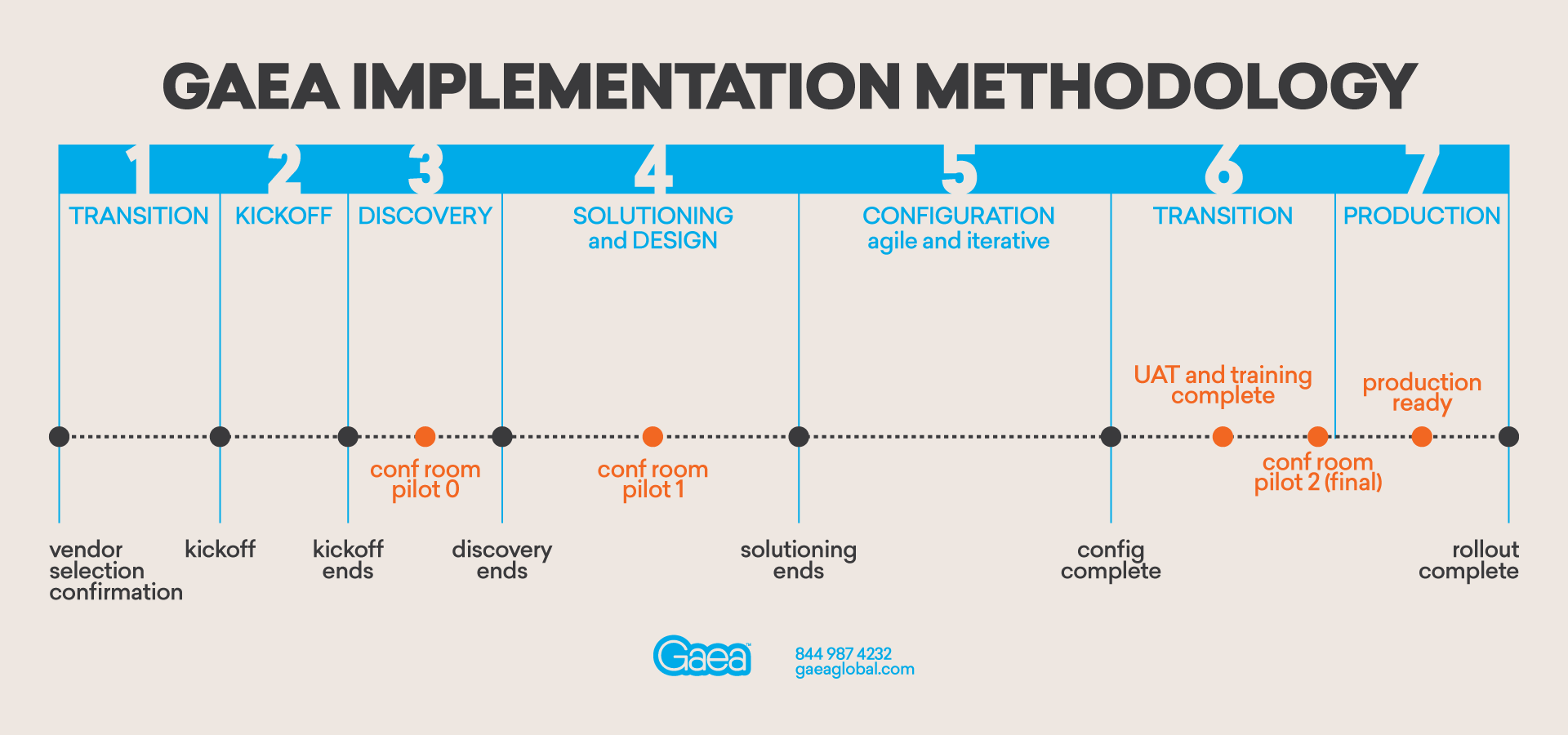 Gaea Implementation Methodology