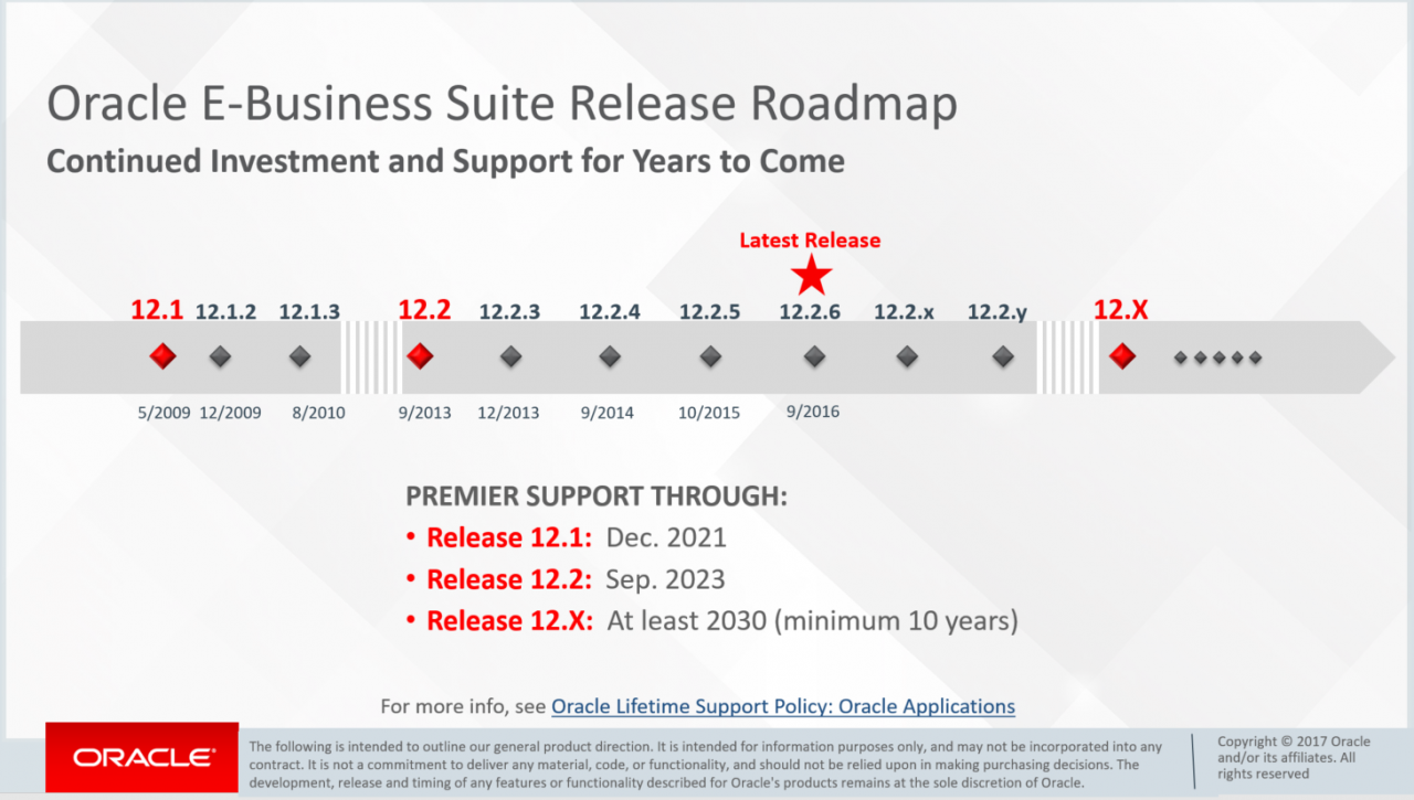 Oracle Extends E-Business Suite Premier Support Date