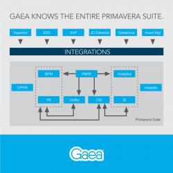 Gaea knows the entire Primavera Suite