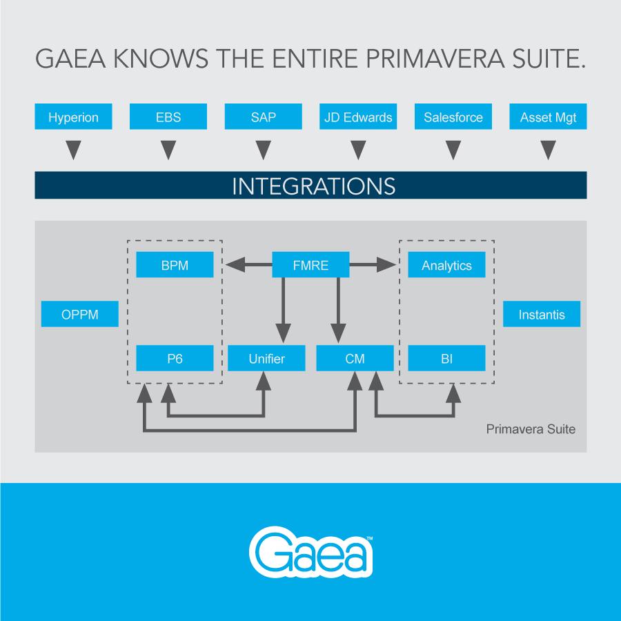 Gaea's Primavera capabilities: Alignment Diagram