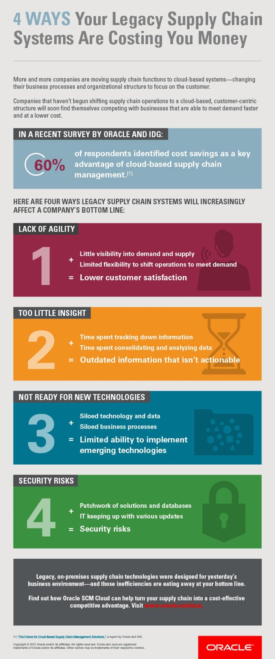 4 Ways Your Legacy Supply Chain Systems are Costing You Money