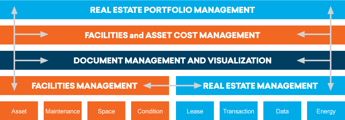 Gaea Facilities and Asset Management Solution Overview