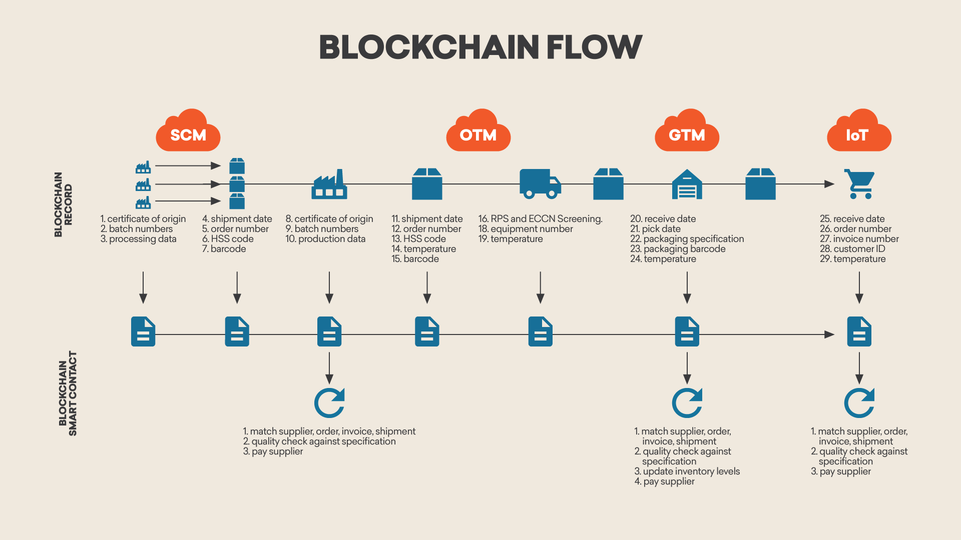 Blockchain Flow
