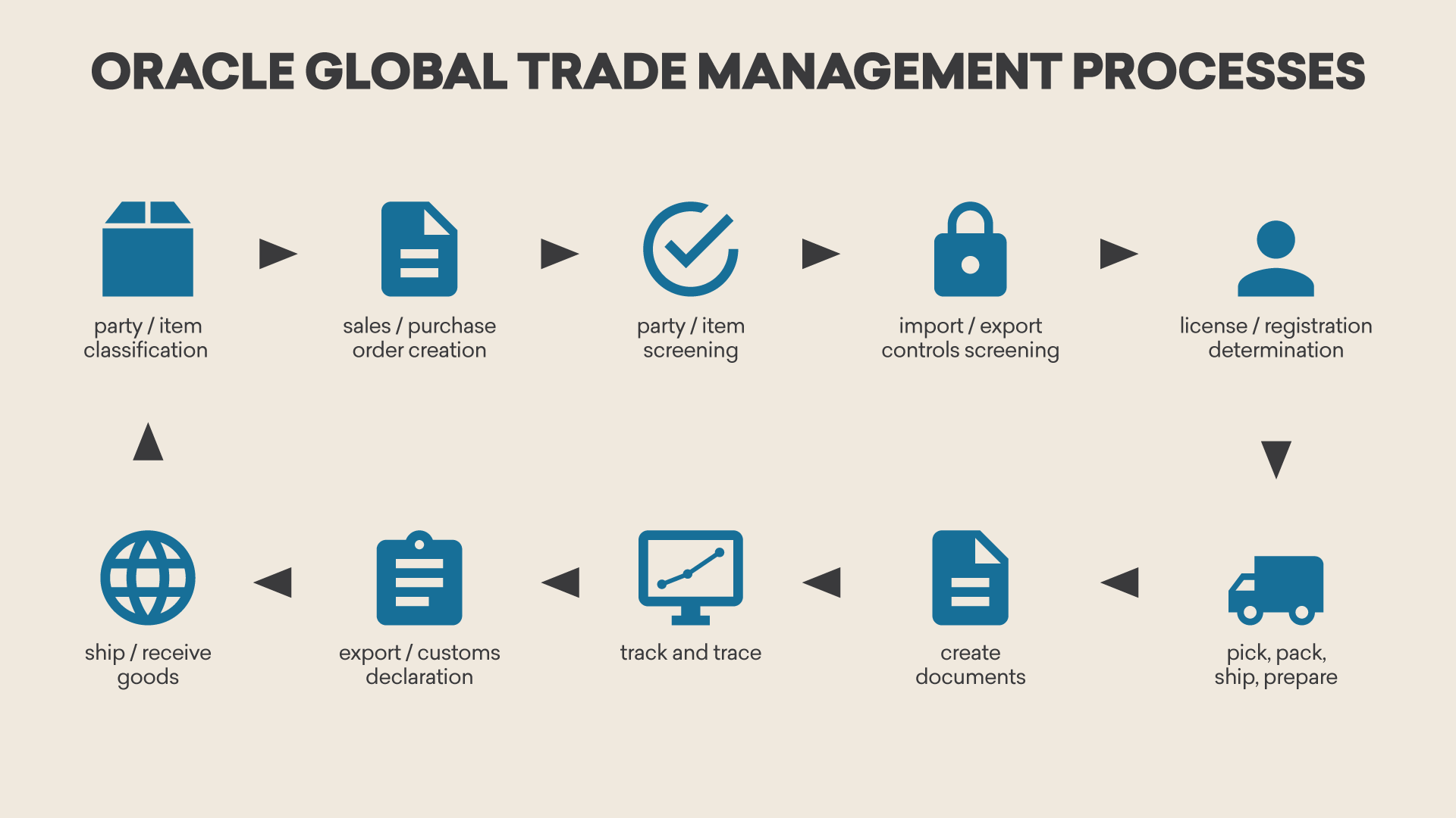 Oracle Global Trade Management Processes