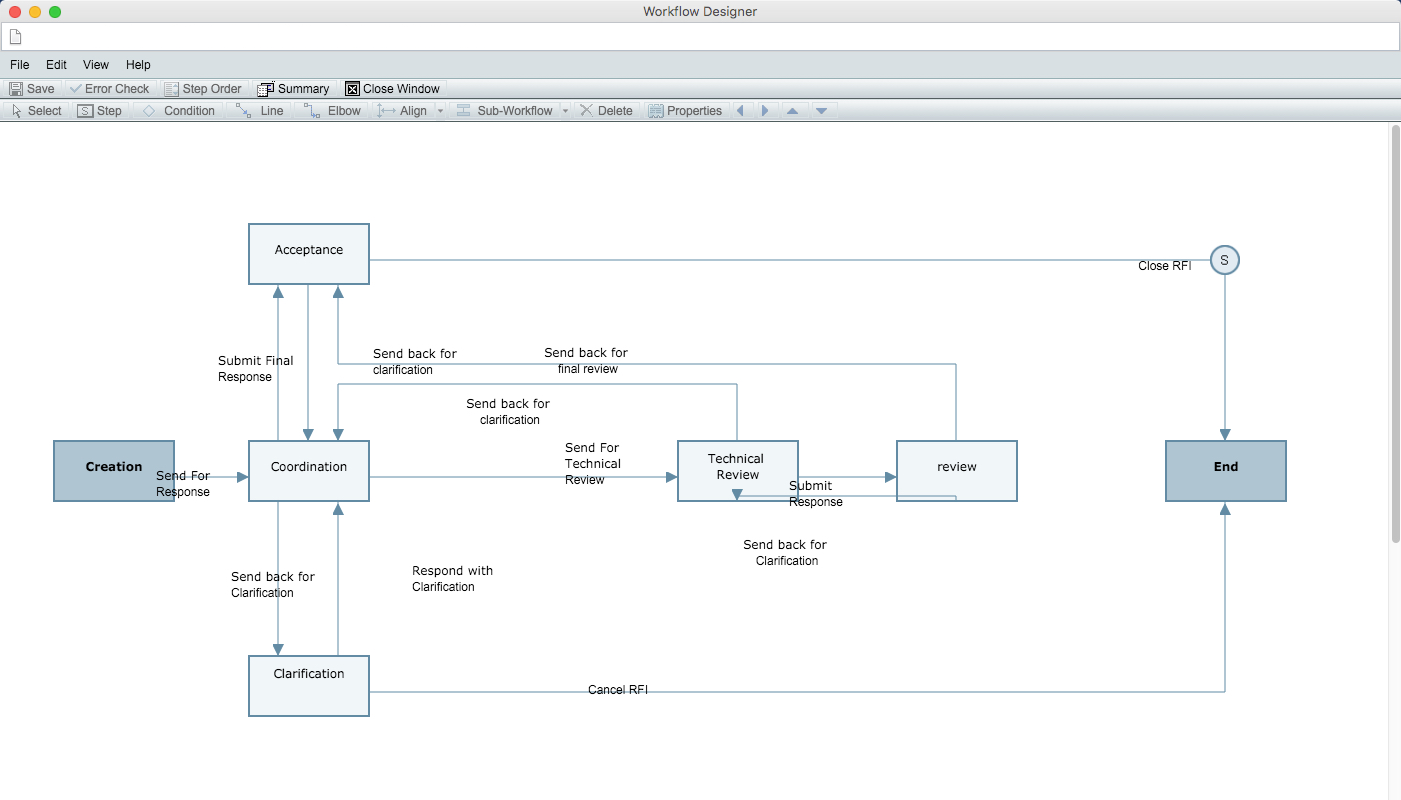 Unifier sample workflow, request for information (RFI)