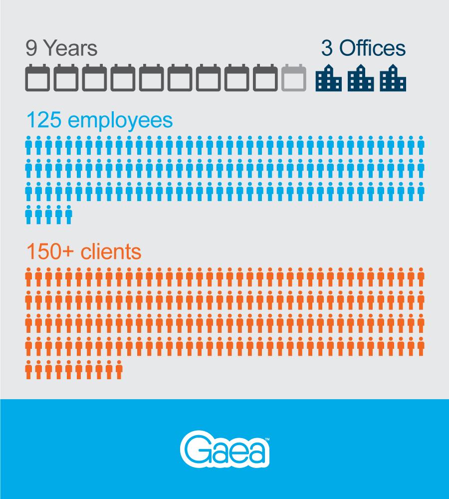 Gaea 9 year stats