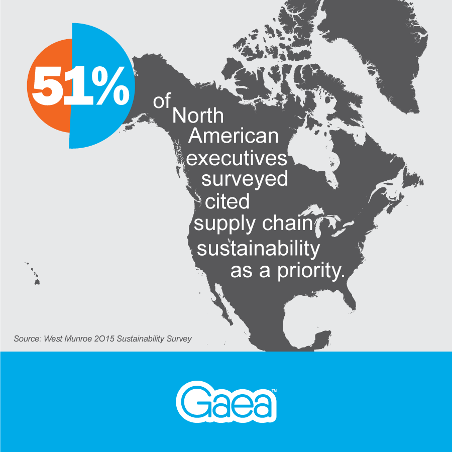 Supply Chain Sustainability Survey, North America